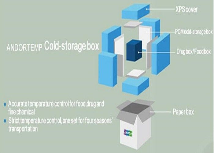 Cold Chain Solutions For IDV / Biological Indicators -20℃~-10℃,+2℃~+8℃,+15℃~+25℃